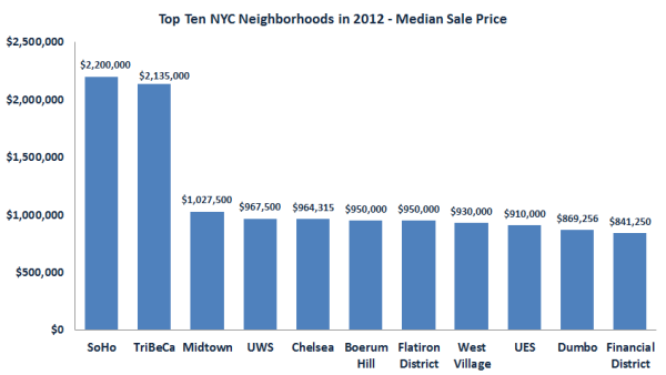 The most expensive places to buy in Manhattan, via Propertyshark.