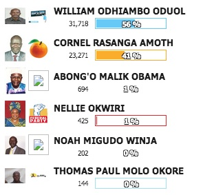 A screenshot of the IEBC's partial results in the Siaya gubernatorial election. (Photo: Vote.IEBC.or.ke)