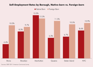 Non-native New Yorkers lead the pack when it comes to entrepreneurship.