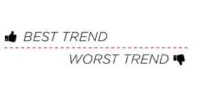 Best and Worst Trend