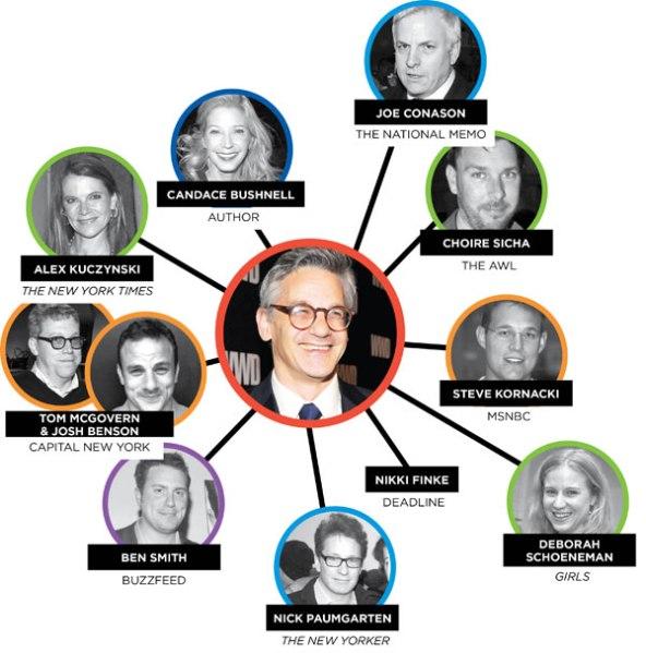Peter Kaplan's Media Web