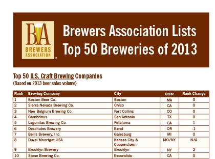 We're #9! (brewersassociation.org)