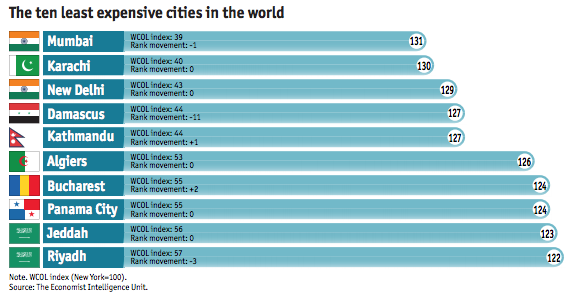 The EIU also ranked the world's least expensive cities. Somehow, New York didn't make the cut. (Image: Economist Intelligence Unit)
