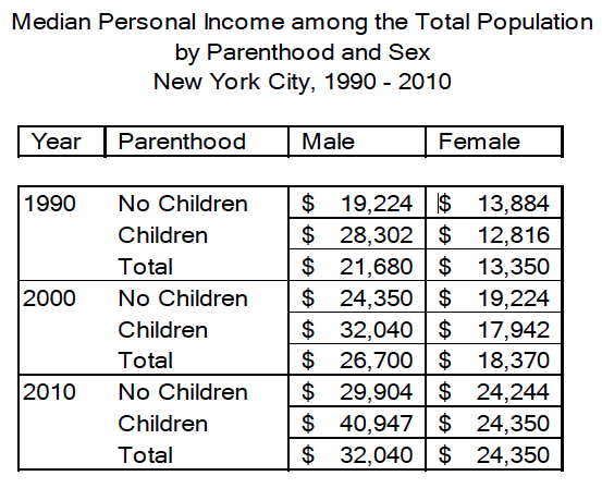 The proof's in the numbers. Across the board, women earn less than men. (From the study)
