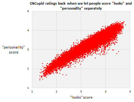 Turns out, OkCupid users just happen to have looks the perfectly reflect what kind of person they are, according to the people rating them. (Image via OkCupid)