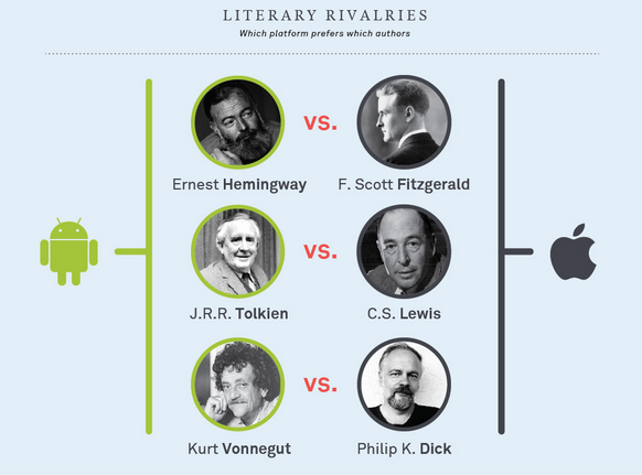 Have trouble deciding whether or not to switch phones? Let the great masters decide for you. (Image via Oyster)