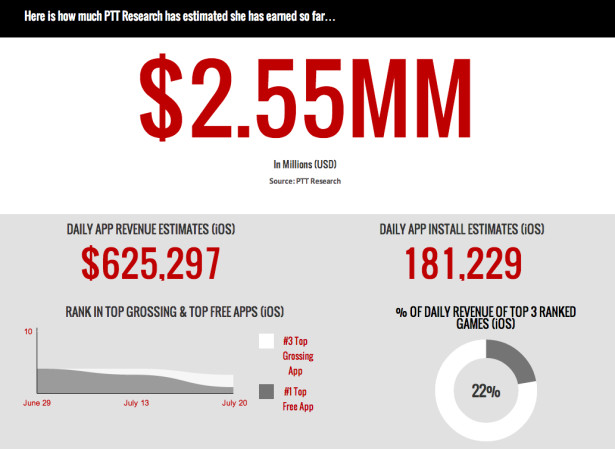 Kim Kardashian: Hollywood, by the numbers as of this morning. (Sreengrab via PTT Research)