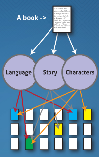 Booklamp runs a text analysis through books to determine their content, whereas Netflix just has a bunch of binge watchers adding tags to TV shows and movies. (Image via Book Genome Project)