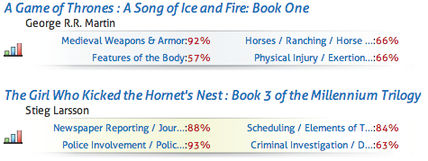 We noticed you like stories about Ranching, physical injury and features of the human body. (Screengrab via Booklamp)