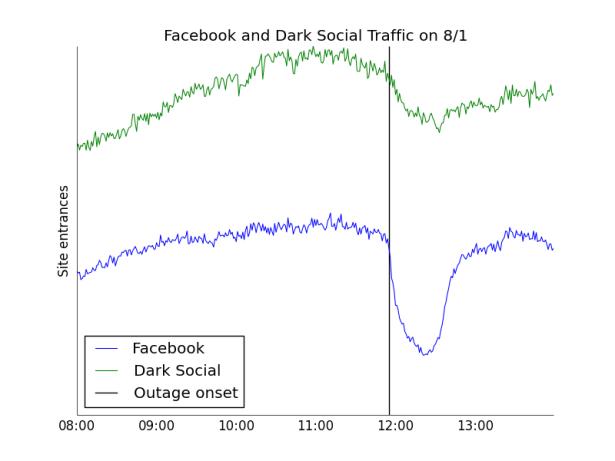 (Chart via Chartbeat)