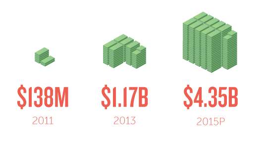 The study projects that in 2015, total crowdfunding between the platforms will nearly quadruple last year's figures. (Image via Shopify)
