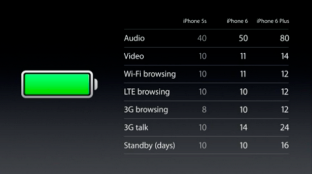 A graph showing the numbers of hours the iPhone 6 will be able to perform specific functions.