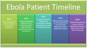 A timeline of Ebola patient Dr. Craig Spencer. (Courtesy New York City Health Department)