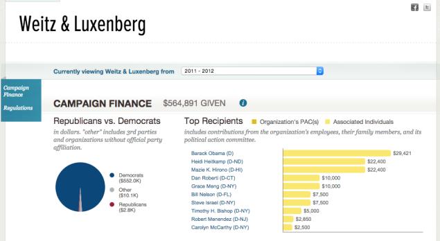 Weitz & Luxenberg Federal Donations 2011-2012 (influenceexplorer.com)