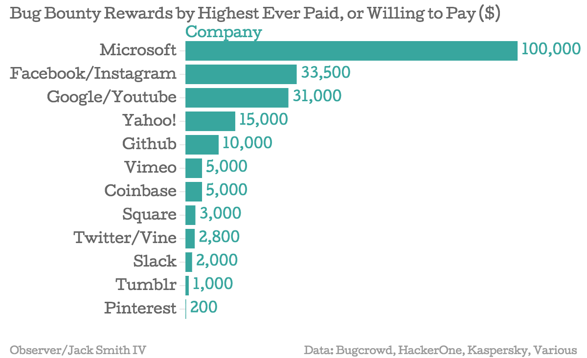 Bug-Bounty-Rewards-by-Highest-Ever-Paid-or-Willing-to-Pay-Company_chartbuilder (1)