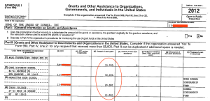 This Home of Sages Form 990 shows four large cash donations. Congregants have wondered why a shul that's supposedly troubled enough to close is giving $140,000 to unrelated Jewish charities. 2012 marked the first year that high school Ohr Yisroel drops off the roster of recipients and Touro College comes on.