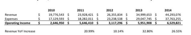 Gawker Revenue