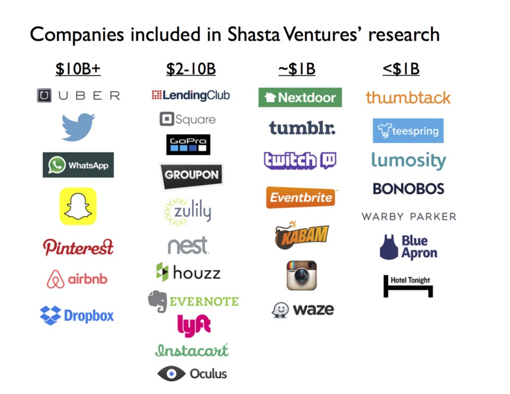 Note: the companies used in this research were not meant to be a comprehensive list. The criteria used to pick this list of companies was A) consumer-oriented applications or services, B) Series A funding rounds after 2007, C) US-based. This list is segmented by companies' valuation in the ranges stated, as measured by latest private round valuation (estimated), or acquisition price, or public market valuation.