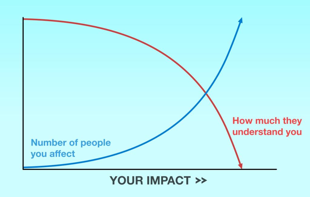 Growing-impact-1024x653