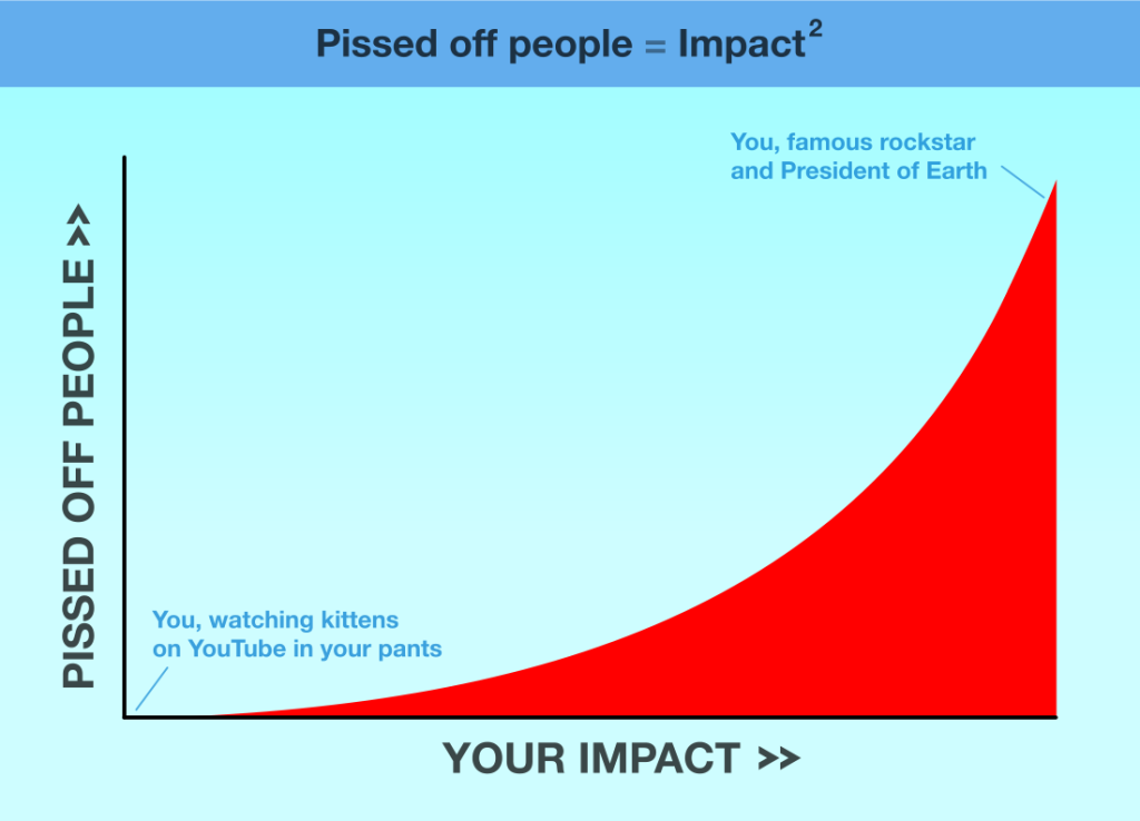 Pissed-off-people-equals-impact-squared2-1024x738