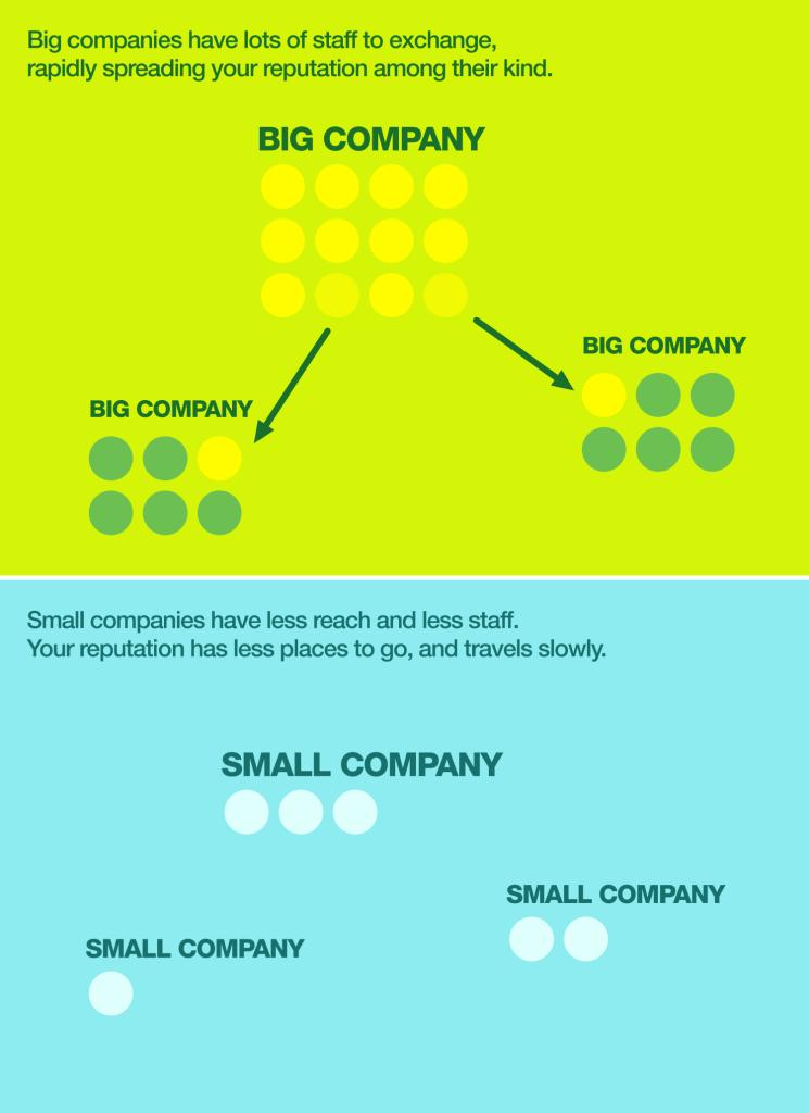 Big-and-Small-companies-745x1024