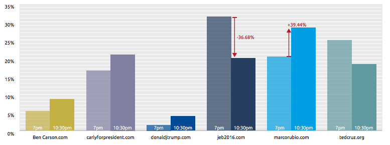 (Figure: DataPulse data analytics on principal campaign Internet domains on October 28th; timezone is US Eastern.)