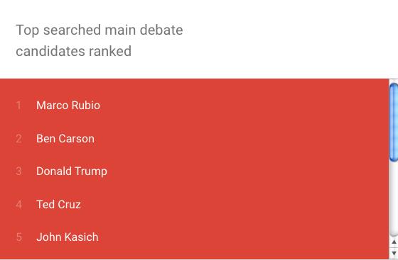 Screengrab: Google Trends)