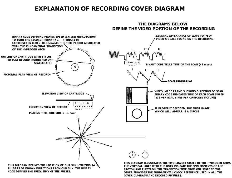 A technical readout on how the Golden Record cover diagram displays information (Credit: NASA/JPL)