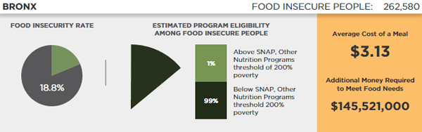 This chart illustrates food insecurity in the Bronx (via Feeding America)