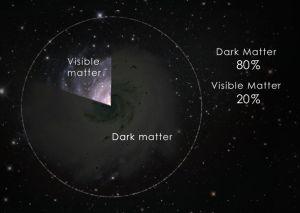Dark_Matter_pie_chart__Still_1