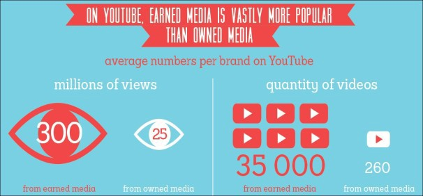 Source: Earned Media Rankings on YouTube — Octoly
