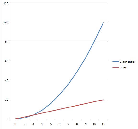 Notice the blue line doesn't just increase faster, but the rate at which it increases is also increasing.