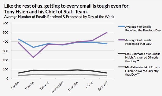 Average Emails Received, Processed and Answered during a typical week.