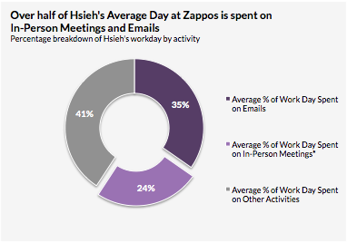Breakdown of Hsieh's typical weekday schedule.
