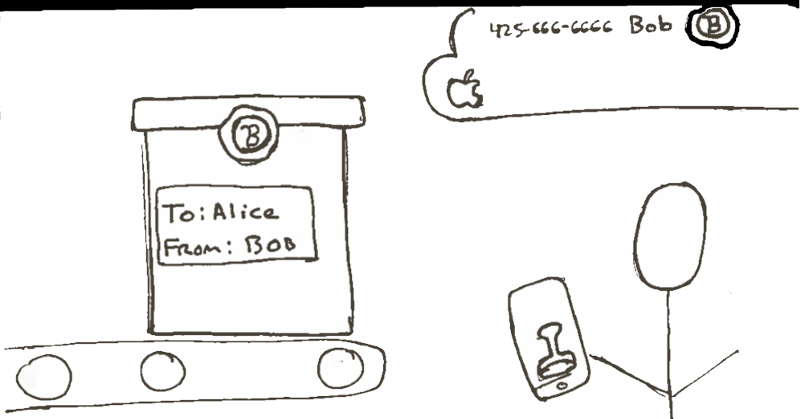 "Step 3: The box is sealed with Bob's personal seal or as Apple's documentation put it: ""The combination of the encrypted message text and the encrypted message key is then hashed with SHA-1, and the hash is signed with ECDSA using the sending device's private signing key."""