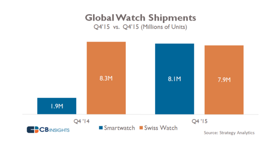 Swiss Watch versus smartwatch sales in Q4 of 2014 and 2015.