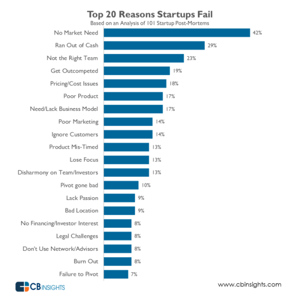 The 20 reasons startups fail.