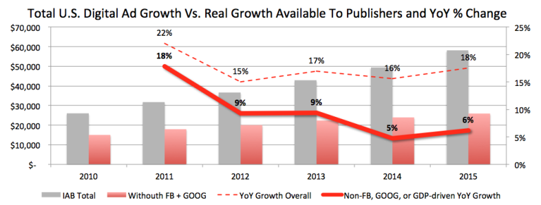 The growth rate has declined from 19% in 2011 to 7-8% over the last two years