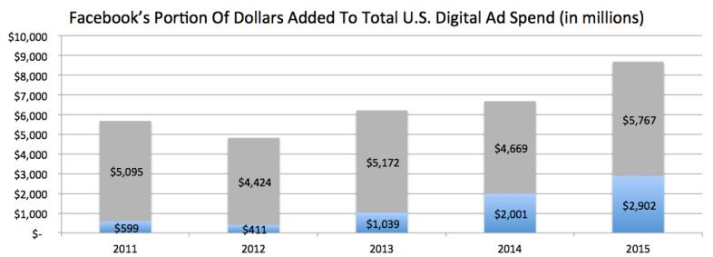 Facebook's portion of dollars added