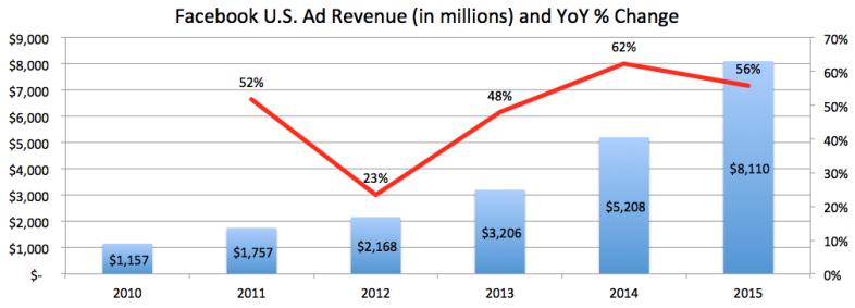 Facebook U.S. Ad Revenue