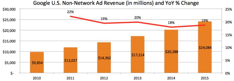 Google's U.S. Non-Network Ad Revenue over the last five years
