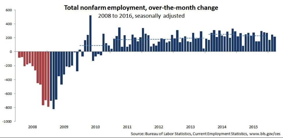 Total nonfarm employment, over-the-month change