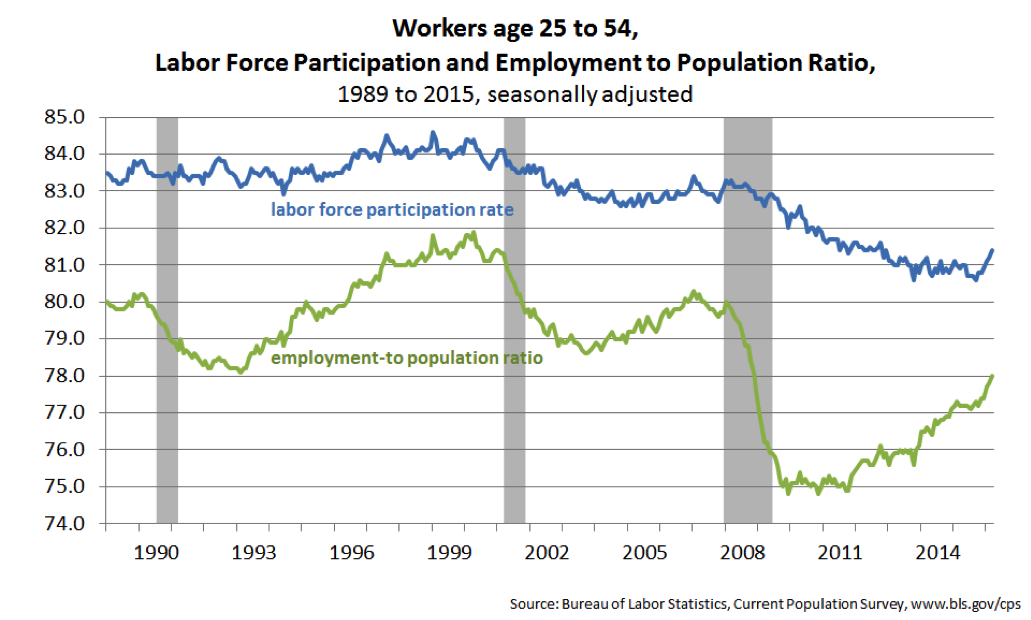Workers age 25 to 54, Labor Force Participation and Employment to Population Ratio