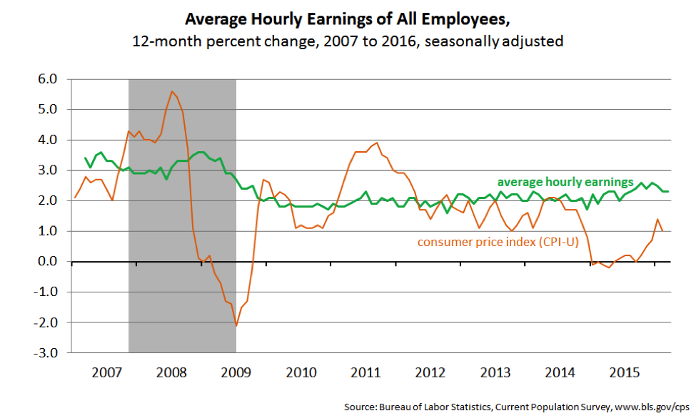 Average Hourly Earnings of All Employees