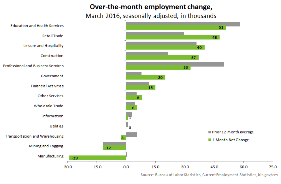 Over-the-month employment change