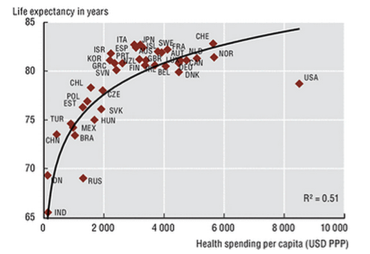 Life expectancy at birth and health spending per capita