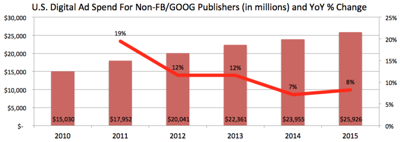 Industry growth looks like for all non-Facebook/Google companies