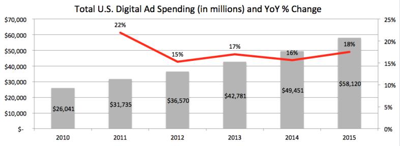 Digital spending growth, 2010 – 2015