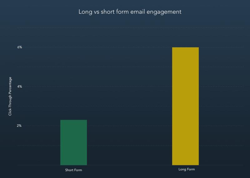 Short form vs. long form engagement.