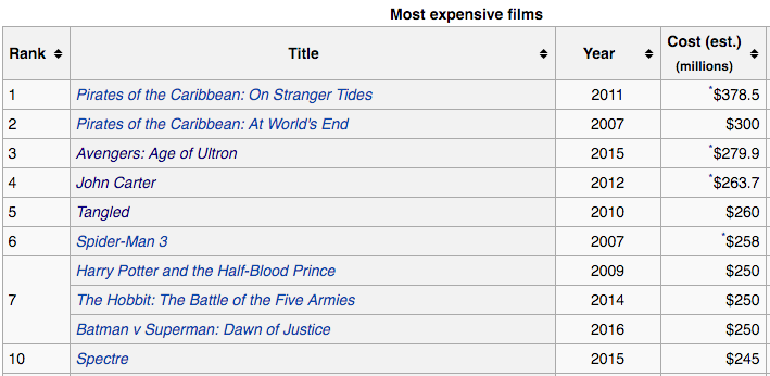 Most expensive films ever made.